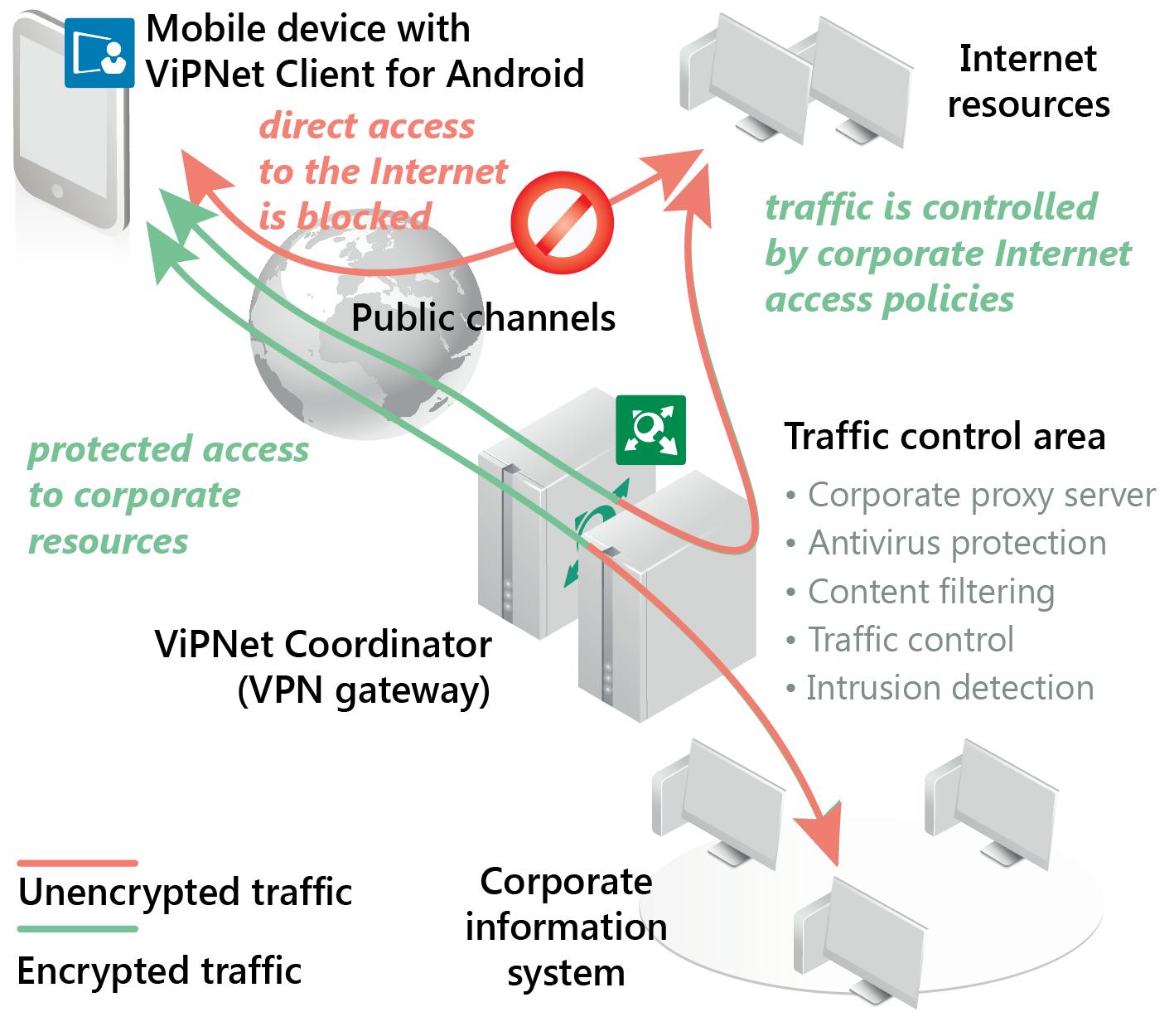 Secure Cyber Circuits - ViPNet Client More Details